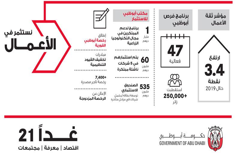 خالد بن محمد بن زايد: «غدا 21» يعزز بيئة الأعمال والابتكار ورفاهية المجتمع بأبوظبي