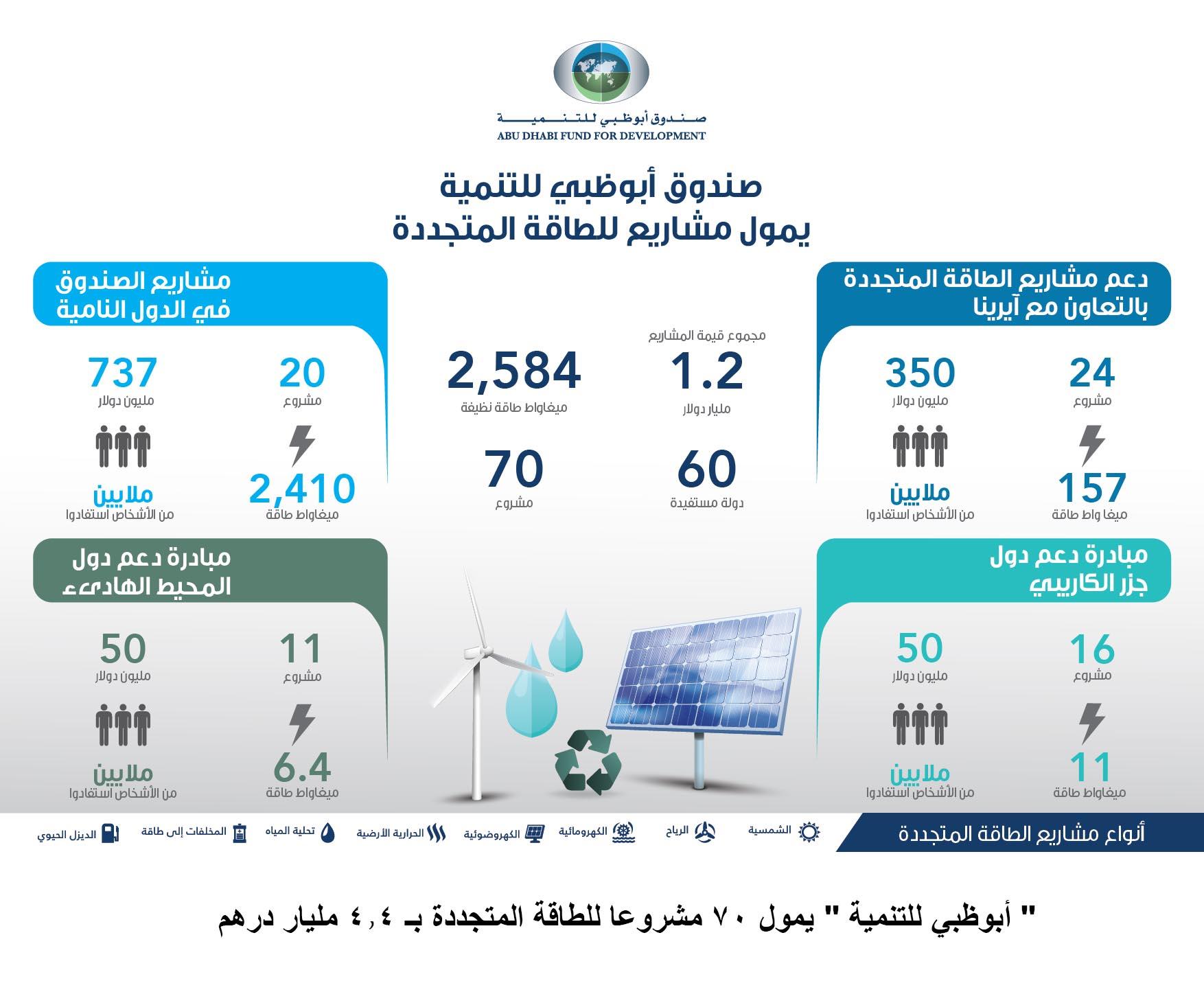 « أبوظبي للتنمية» يمول 70 مشروعا للطاقة المتجددة بـ 4.4 مليار درهم
