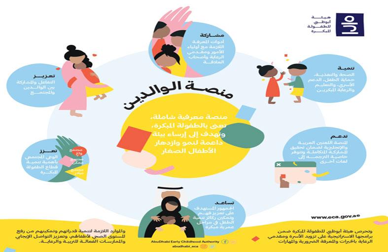أبوظبي للطفولة المبكرة تطلق منصة الوالدين الرقمية التفاعلية