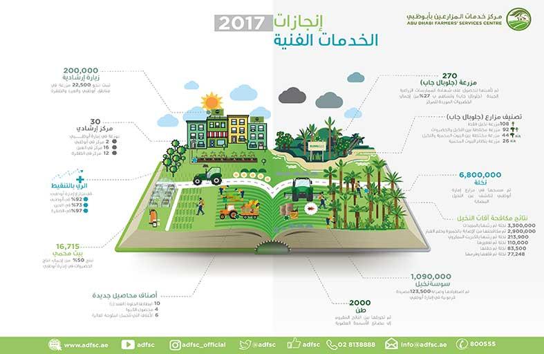 97 % من مزارع الظفرة تعتمد الري بالتنقيط، 92 %  في أبوظبي بفضل الحملات الارشادية