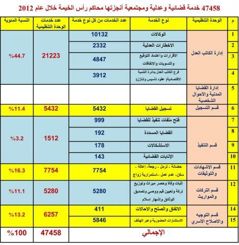 47458 خدمات قضائية خلال العام 2012 .. محاكم رأس الخيمة تبلغ منطوق أحكامها بالرسائل النصية
