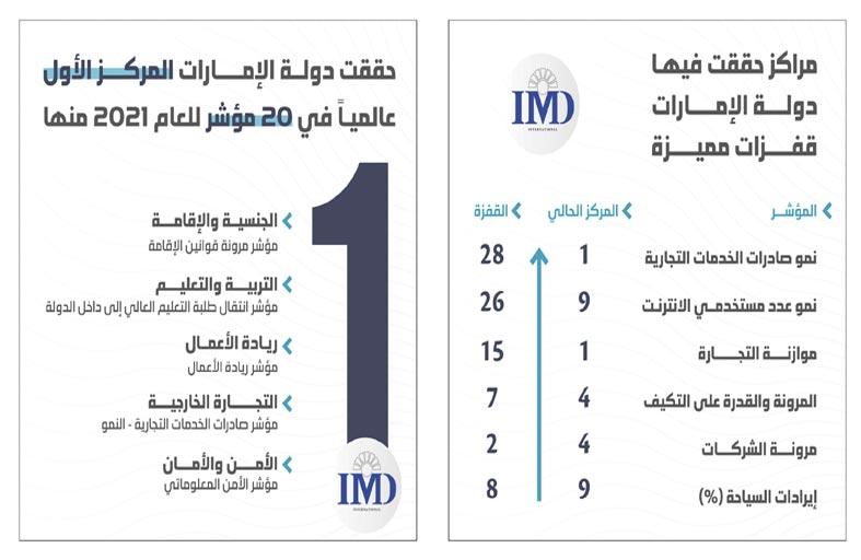 الإمارات الأولى إقليمياً والتاسعة عالمياً في التنافسية العالمية لعام 2021