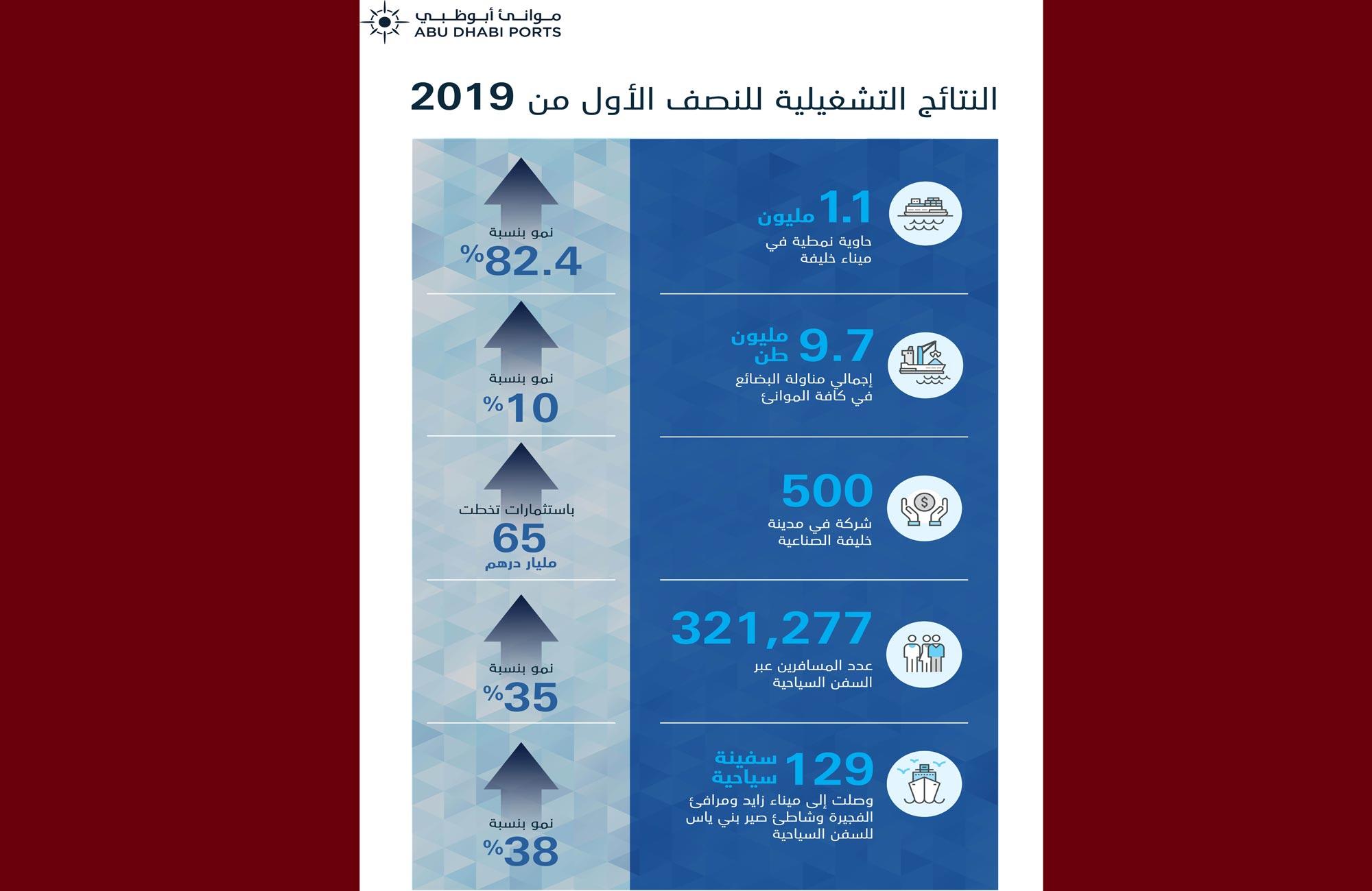 موانئ أبوظبي تحقق أداءً قويا في أحجام مناولة الحاويات مسجلة نموا بنسبة 82.4 % في النصف الأول من 2019