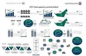 37 منشأة صناعية جديدة دخلت حيز الإنتاج بأبوظبي العام الماضي بقيمة استثمارية بلغت 6.4 مليار درهم