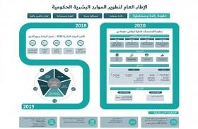 حمدان بن محمد يعتمد منظومة المخصصات المالية للعاملين في حكومة دبي والعمل بها ابتداءً من 1 يناير 2020