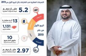 5.2 مليار درهم قيمة التداولات العقارية في الشارقة خلال الربع الأول من 2019