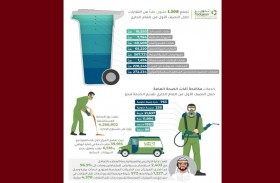 تعامل المركز خلال هذه الفترة مع 39,916 طلب خدمة مكافحة آفات الصحة العامة  في إمارة أبوظبي