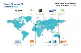 «اتصالات» أقوى علامة تجارية خدمية في الشرق الأوسط وأفريقيا