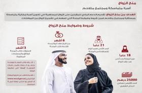 374 مستفيدا من منح الزواج خلال الربع الأول من 2019