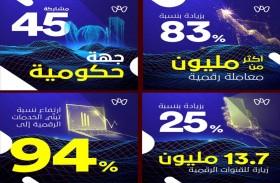 أكثر من 13 مليون زيارة للقنوات الرقمية في أبوظبي خلال مبادرة الشهر الرقمي