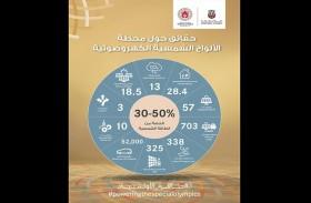 أبوظبي تضيء فعاليات الأولمبياد الخاص بالطاقة النظيفة