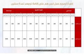 «الموارد البشرية والتوطين» تطبق رسوماً جديدة مخفضة لـ 145 خدمة ومعاملة