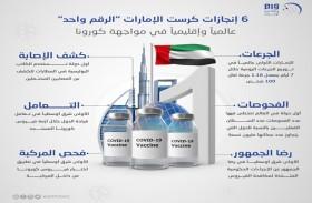 6 إنجازات كرست الإمارات الرقم واحد عالميا وإقليميا في مواجهة كورونا