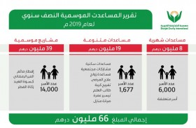66 مليون درهم قدمتها خيرية الشارقة داخل الدولة منذ مطلع العام الجاري