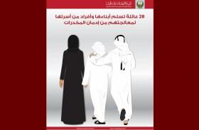 28 عائلة تسلم أبناءها وأفراداً من أسرتها لشرطة عجمان لمعالجتهم من إدمان المخدرات