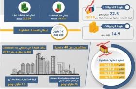 22.5 مليار درهم قيمة التداولات العقارية في إمارة الشارقة عام 2018