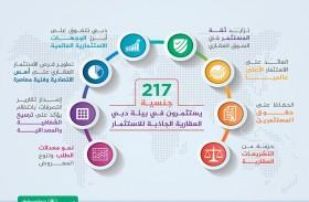 الثقة والعائد والقوانين تدعم استثمار 217 جنسية في سوق دبي العقاري