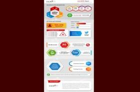 هيئة الاتصالات: التصدي لـ 100 ألف هجمة سيبرانية خلال يونيو