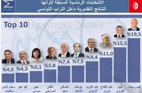 الرئاسية التونسية: سقوط اليمين واليسار والوسط...!
