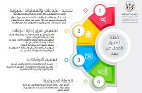 موارد الشارقة تكثف التوعية بخطط العمل عن بعد عبر منصاتها الإلكترونية